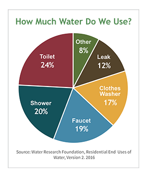 How much water do we use pie chart from Water Research Foundation