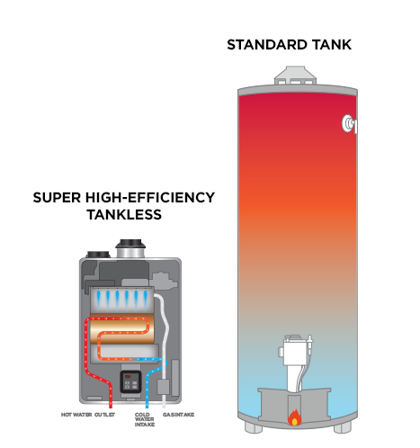 how a tankless water heater works | rinnai america