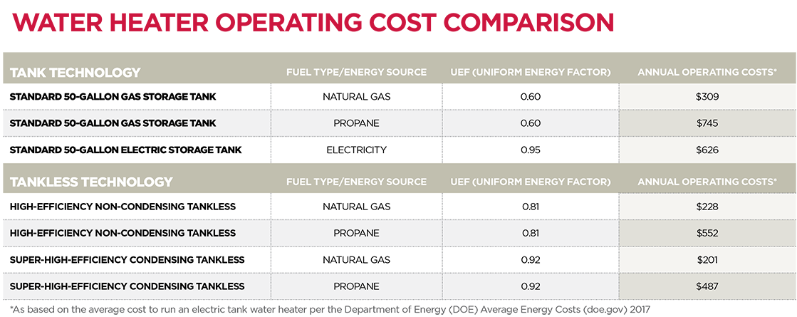 Water Heating Operating Cost Comparison